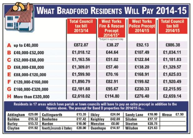 Ilkley Gazette: Bradford council tax up by 1.6% with 650 jobs to go